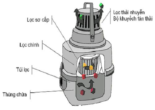 Nguyên lý hoạt động của máy hút bụi nhà xưởng